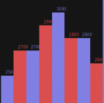 Bar Chart using AChartEngine