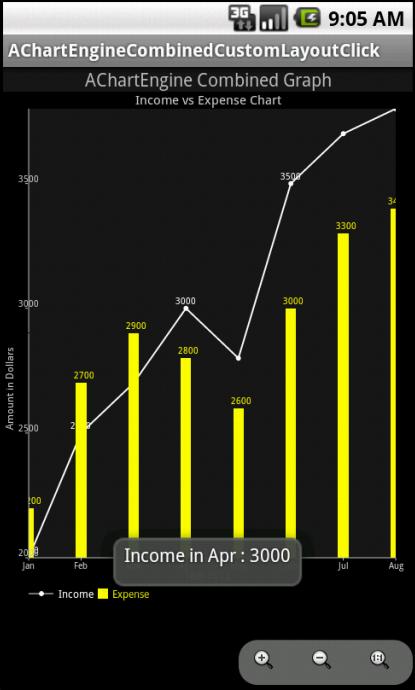 AChartEngine Combine Chart in Action