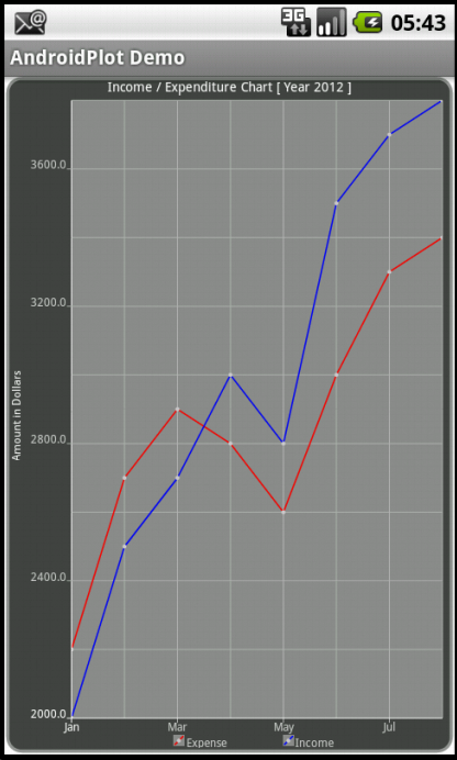 Income / Expenditure Chart using AndroidPlot in Android Application