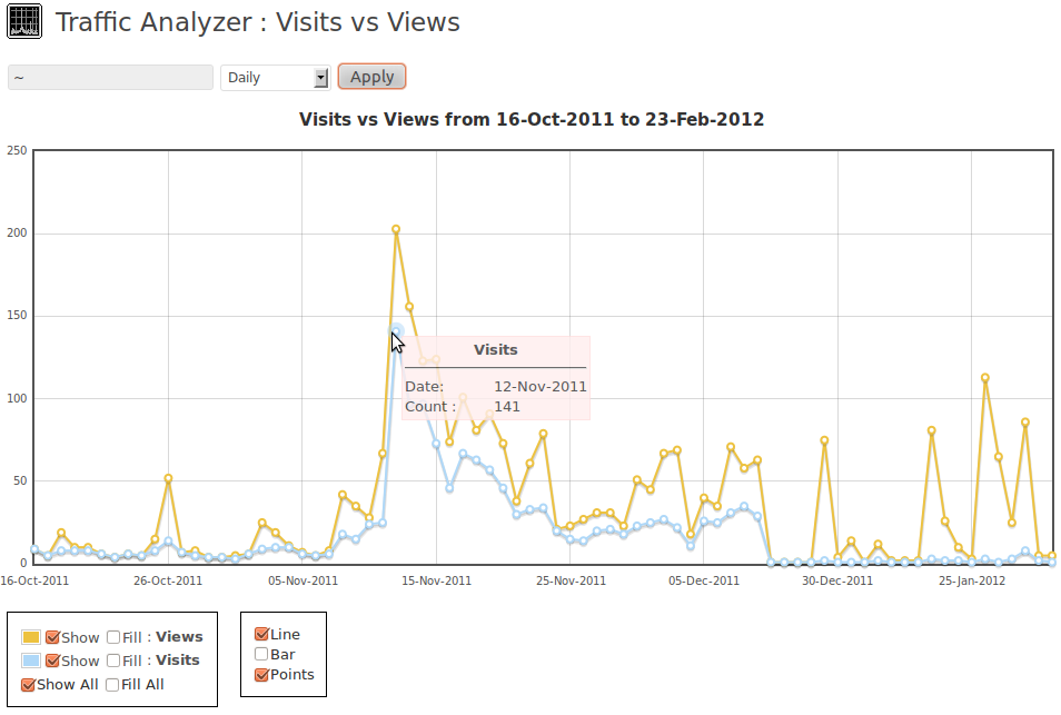 Visits vs Views for all time in daily mode