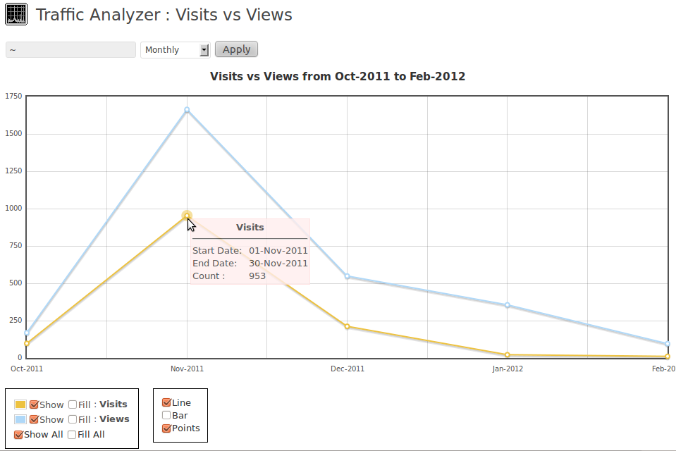 Visits vs Views all time in monthly mode