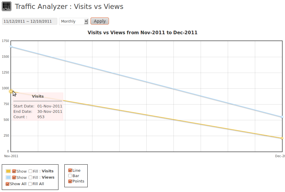 Visits vs Views in a range of dates in monthly mode