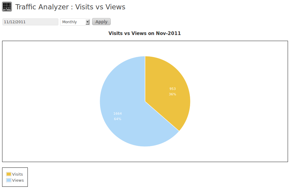 Visits vs VIews on specific date in monthly mode