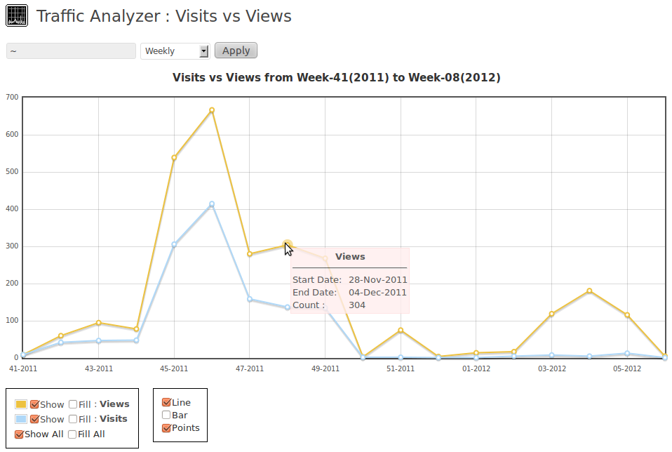 Visits vs Views for all time in weekly mode