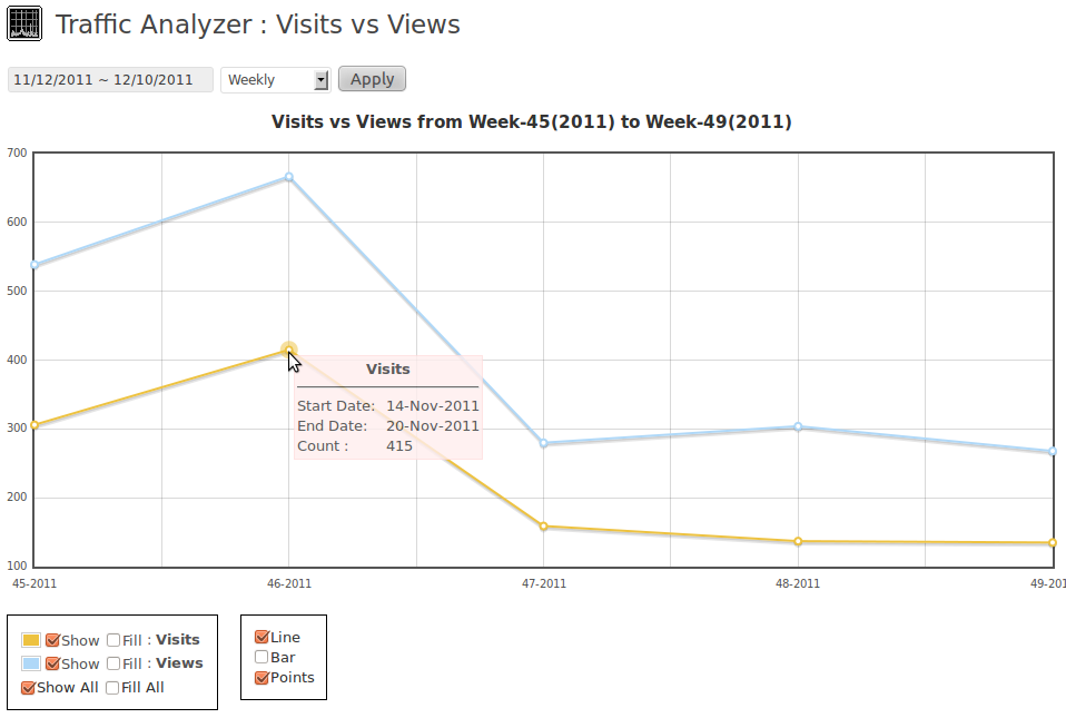 Visits vs Views in a range of dates in weekly mode